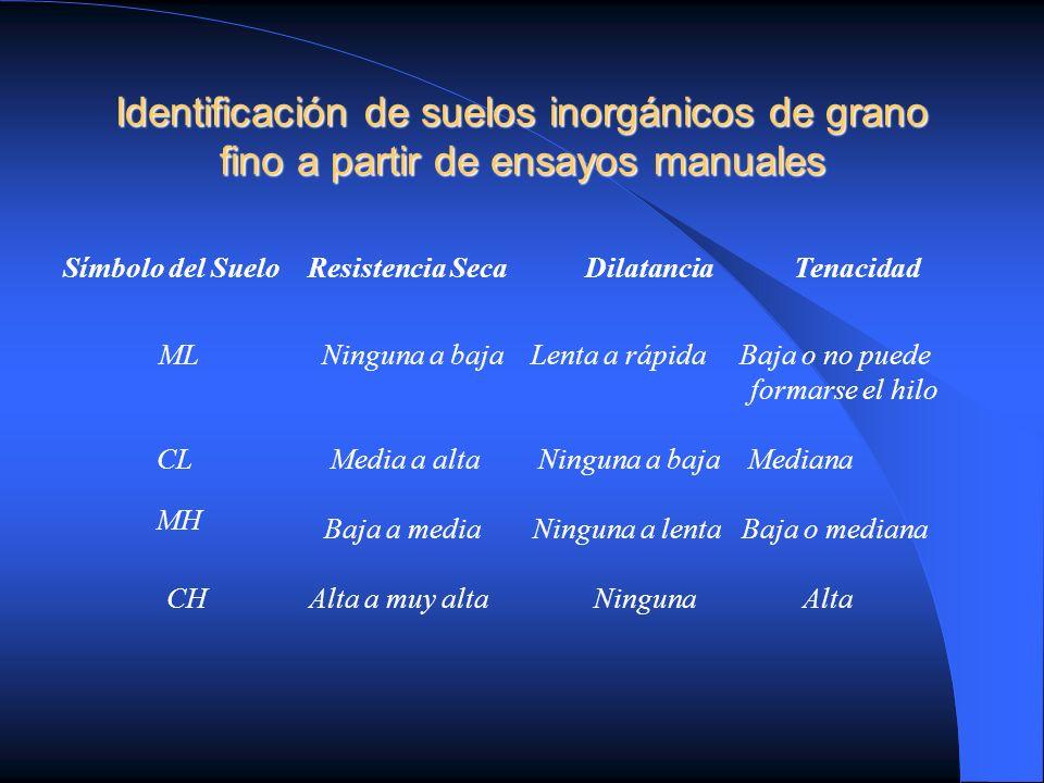 Identificación de suelos inorgánicos de grano fino a partir de ensayos manuales Símbolo del Suelo Resistencia SecaDilatanciaTenacidad Ninguna a bajaLe