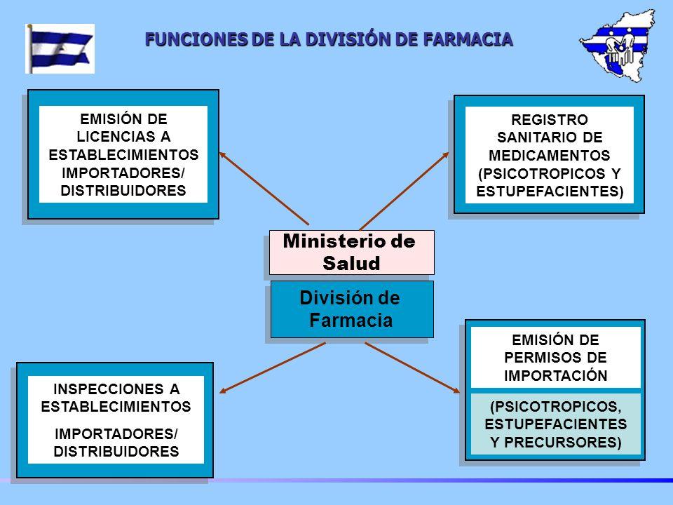 División de Farmacia División de Farmacia Ministerio de Salud Ministerio de Salud FUNCIONES DE LA DIVISIÓN DE FARMACIA EMISIÓN DE LICENCIAS A ESTABLECIMIENTOS IMPORTADORES/ DISTRIBUIDORES REGISTRO SANITARIO DE MEDICAMENTOS (PSICOTROPICOS Y ESTUPEFACIENTES) INSPECCIONES A ESTABLECIMIENTOS IMPORTADORES/ DISTRIBUIDORES EMISIÓN DE PERMISOS DE IMPORTACIÓN (PSICOTROPICOS, ESTUPEFACIENTES Y PRECURSORES)