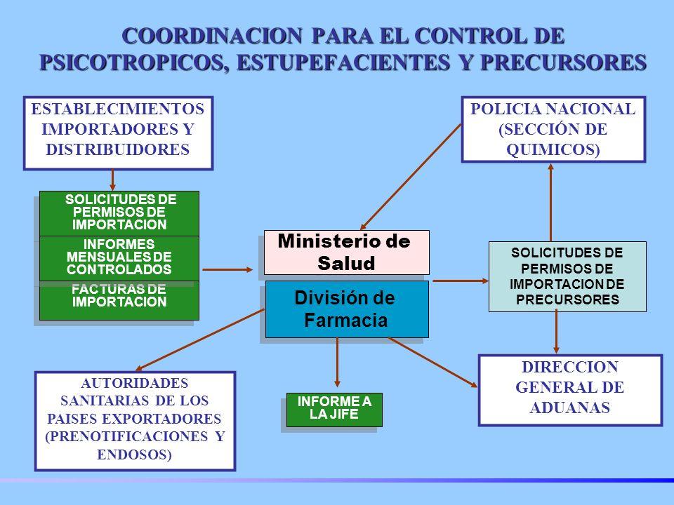 COORDINACION PARA EL CONTROL DE PSICOTROPICOS, ESTUPEFACIENTES Y PRECURSORES DIRECCION GENERAL DE ADUANAS SOLICITUDES DE PERMISOS DE IMPORTACION FACTURAS DE IMPORTACION INFORMES MENSUALES DE CONTROLADOS INFORME A LA JIFE División de Farmacia División de Farmacia Ministerio de Salud Ministerio de Salud POLICIA NACIONAL (SECCIÓN DE QUIMICOS) ESTABLECIMIENTOS IMPORTADORES Y DISTRIBUIDORES SOLICITUDES DE PERMISOS DE IMPORTACION DE PRECURSORES AUTORIDADES SANITARIAS DE LOS PAISES EXPORTADORES (PRENOTIFICACIONES Y ENDOSOS)