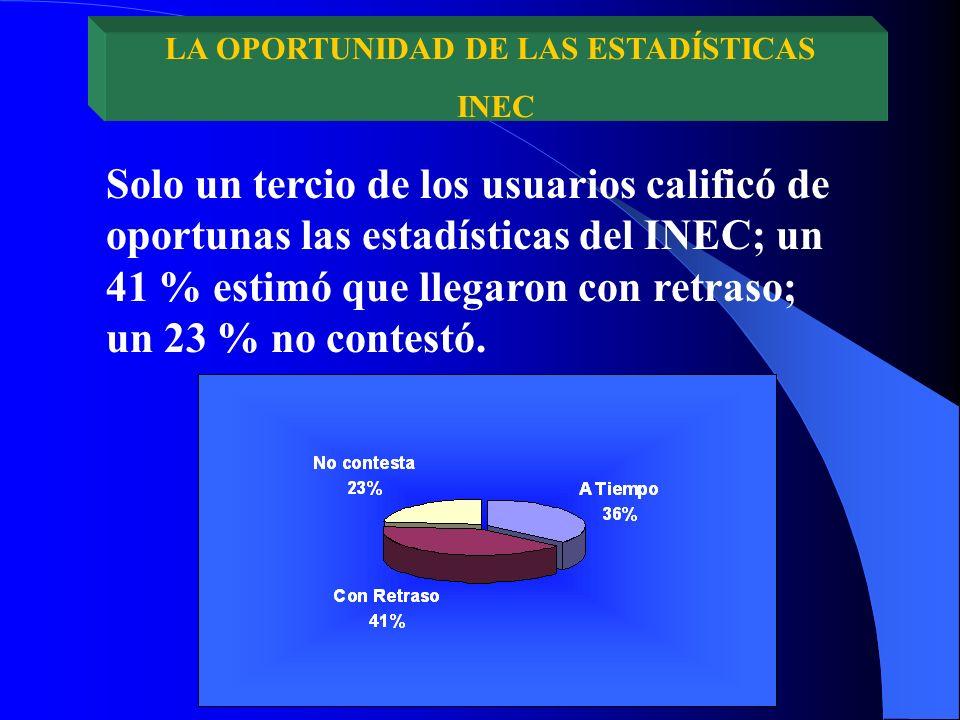 Solo un tercio de los usuarios calificó de oportunas las estadísticas del INEC; un 41 % estimó que llegaron con retraso; un 23 % no contestó.