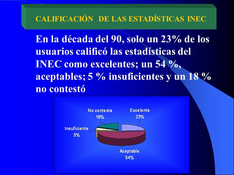 En la década del 90, solo un 23% de los usuarios calificó las estadísticas del INEC como excelentes; un 54 %, aceptables; 5 % insuficientes y un 18 % no contestó CALIFICACIÓN DE LAS ESTADÍSTICAS INEC