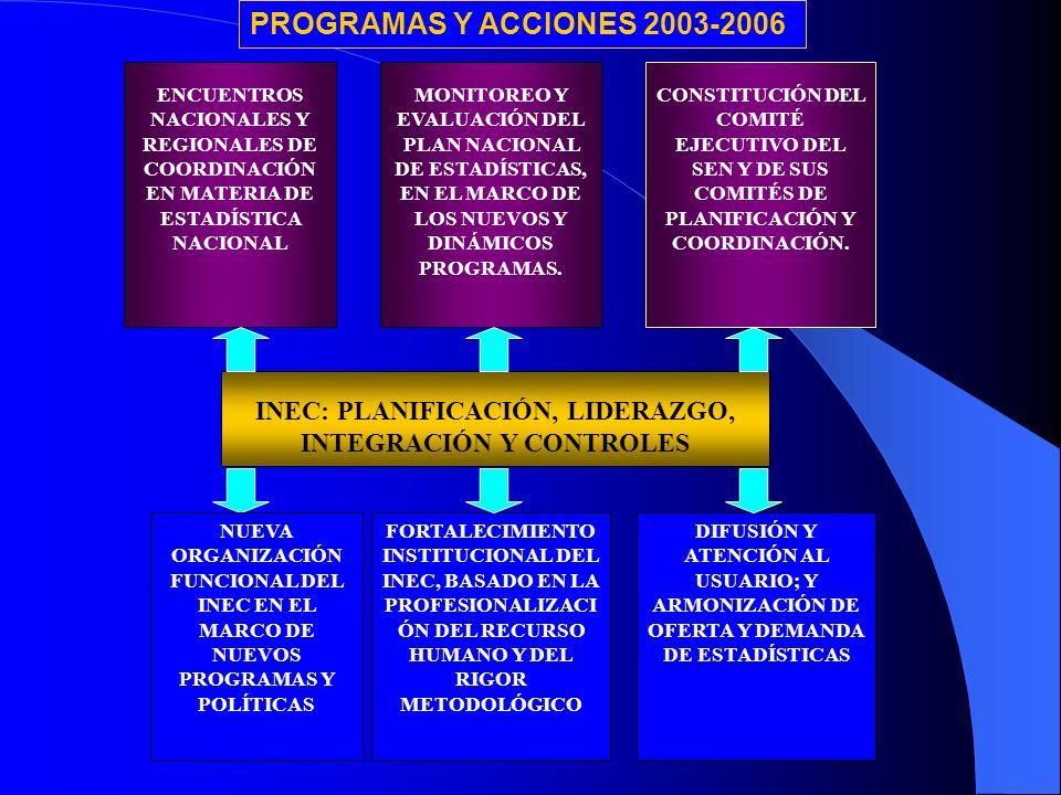 ENCUENTROS NACIONALES Y REGIONALES DE COORDINACIÓN EN MATERIA DE ESTADÍSTICA NACIONAL MONITOREO Y EVALUACIÓN DEL PLAN NACIONAL DE ESTADÍSTICAS, EN EL MARCO DE LOS NUEVOS Y DINÁMICOS PROGRAMAS.
