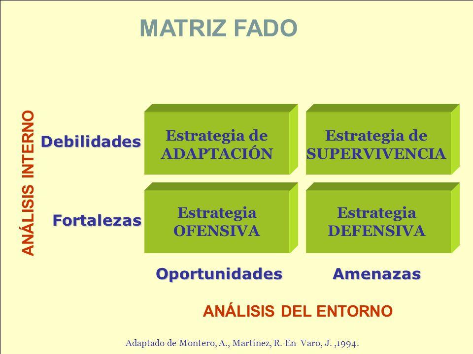 24 MATRIZ FADO OportunidadesAmenazas ANÁLISIS DEL ENTORNO ANÁLISIS INTERNO Debilidades Fortalezas Estrategia de ADAPTACIÓN Estrategia de SUPERVIVENCIA Estrategia DEFENSIVA Estrategia OFENSIVA Adaptado de Montero, A., Martínez, R.
