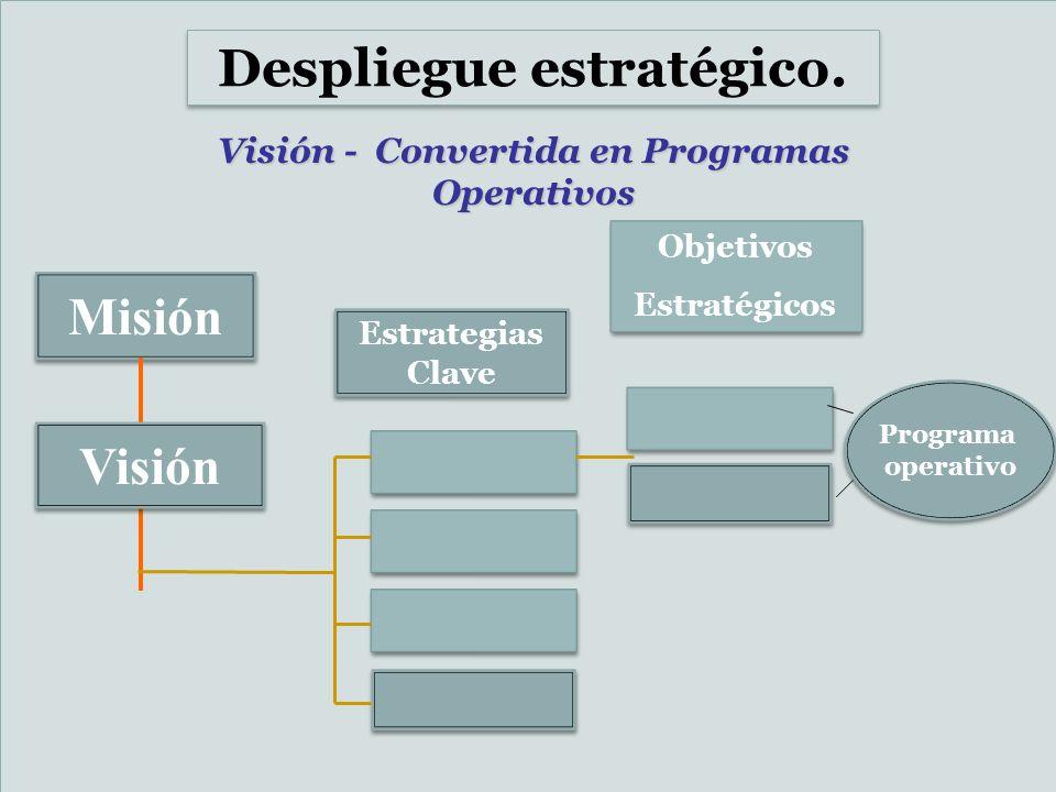 Despliegue estratégico. Visión - Convertida en Programas Operativos Estrategias Clave Objetivos Estratégicos Objetivos Estratégicos Misión Visión Prog