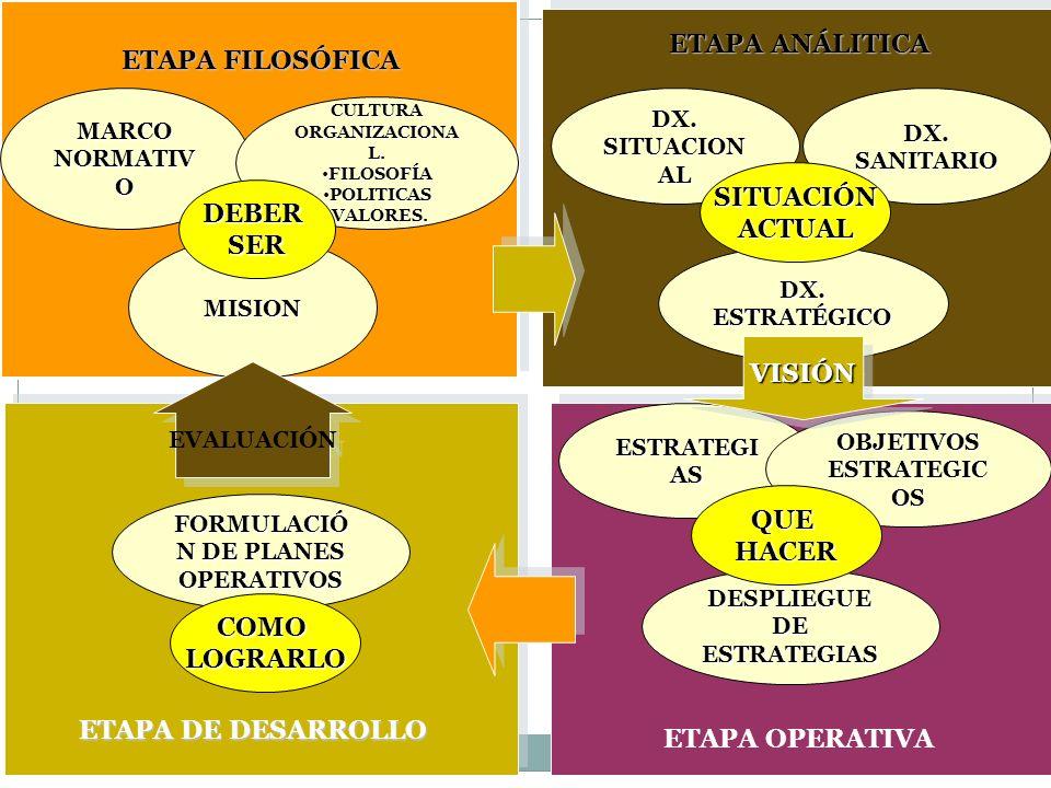 ETAPA FILOSÓFICA ETAPA ANÁLITICA ETAPA DE DESARROLLO ETAPA OPERATIVA MARCO NORMATIV O CULTURA ORGANIZACIONA L. FILOSOFÍAFILOSOFÍA POLITICASPOLITICAS V