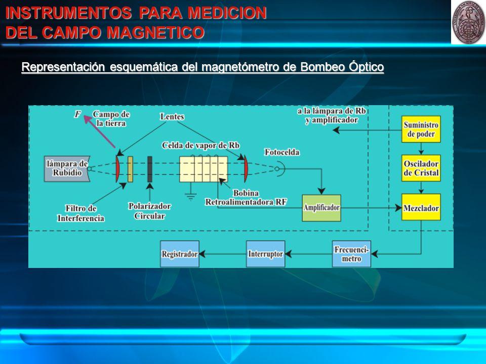 INSTRUMENTOS PARA MEDICION DEL CAMPO MAGNETICO Representación esquemática del magnetómetro de Bombeo Óptico