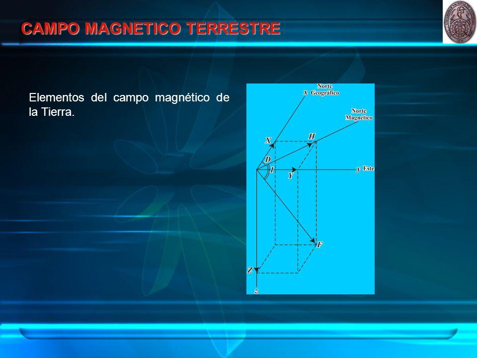CAMPO MAGNETICO TERRESTRE Elementos del campo magnético de la Tierra.