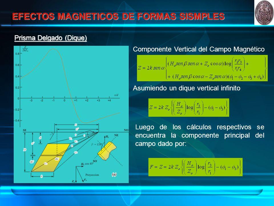 EFECTOS MAGNETICOS DE FORMAS SISMPLES Componente Vertical del Campo Magnético Prisma Delgado (Dique) Asumiendo un dique vertical infinito Luego de los cálculos respectivos se encuentra la componente principal del campo dado por: