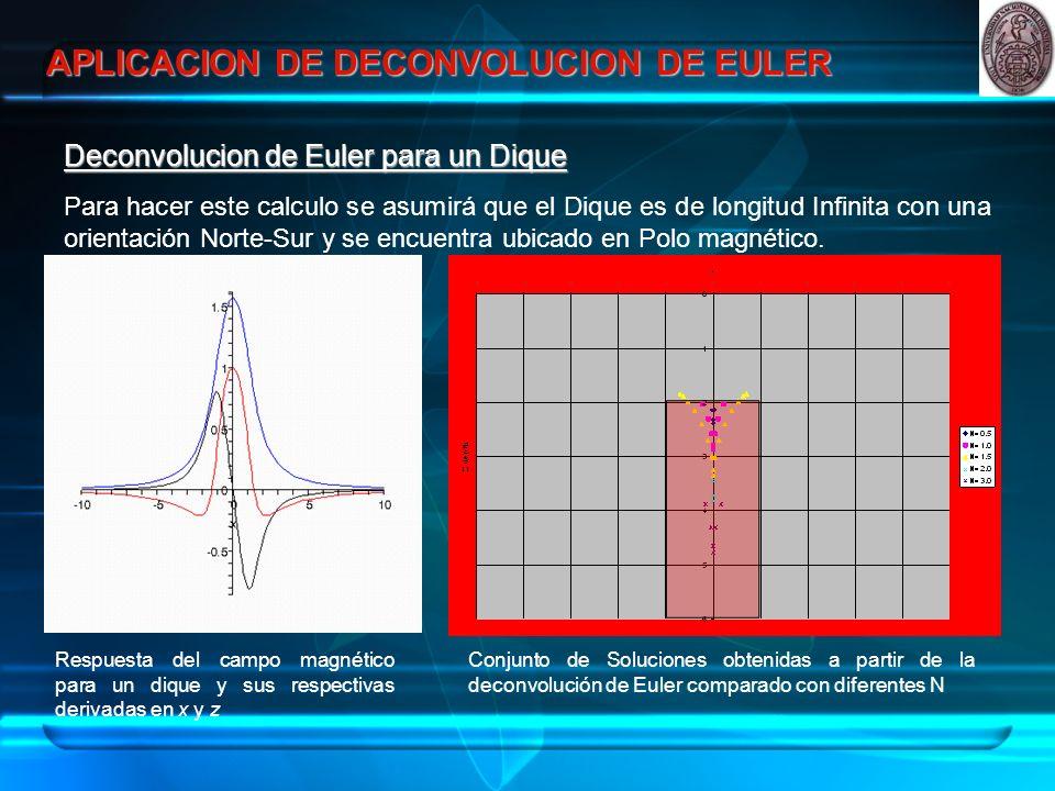 APLICACION DE DECONVOLUCION DE EULER Deconvolucion de Euler para un Dique Para hacer este calculo se asumirá que el Dique es de longitud Infinita con una orientación Norte-Sur y se encuentra ubicado en Polo magnético.