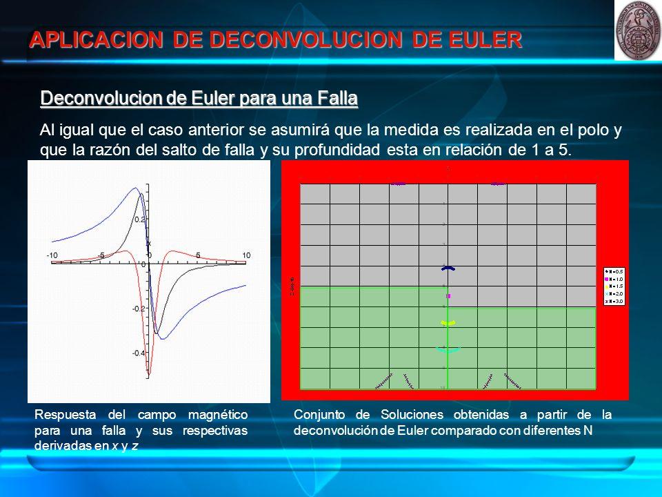 APLICACION DE DECONVOLUCION DE EULER Deconvolucion de Euler para una Falla Al igual que el caso anterior se asumirá que la medida es realizada en el polo y que la razón del salto de falla y su profundidad esta en relación de 1 a 5.