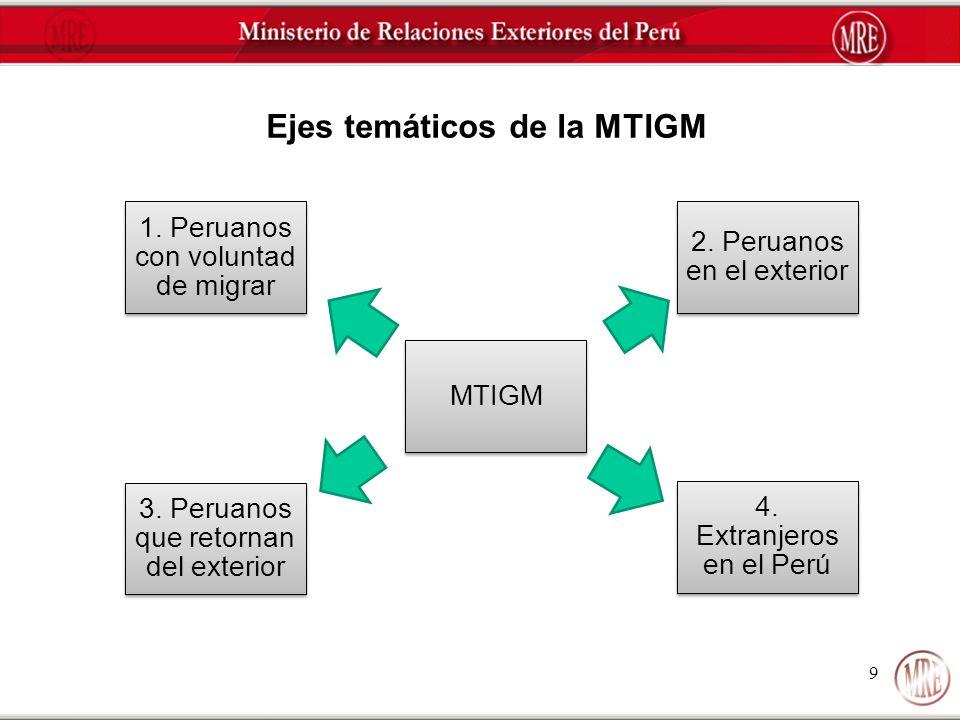 9 Ejes temáticos de la MTIGM 1. Peruanos con voluntad de migrar 2. Peruanos en el exterior 3. Peruanos que retornan del exterior MTIGM 4. Extranjeros