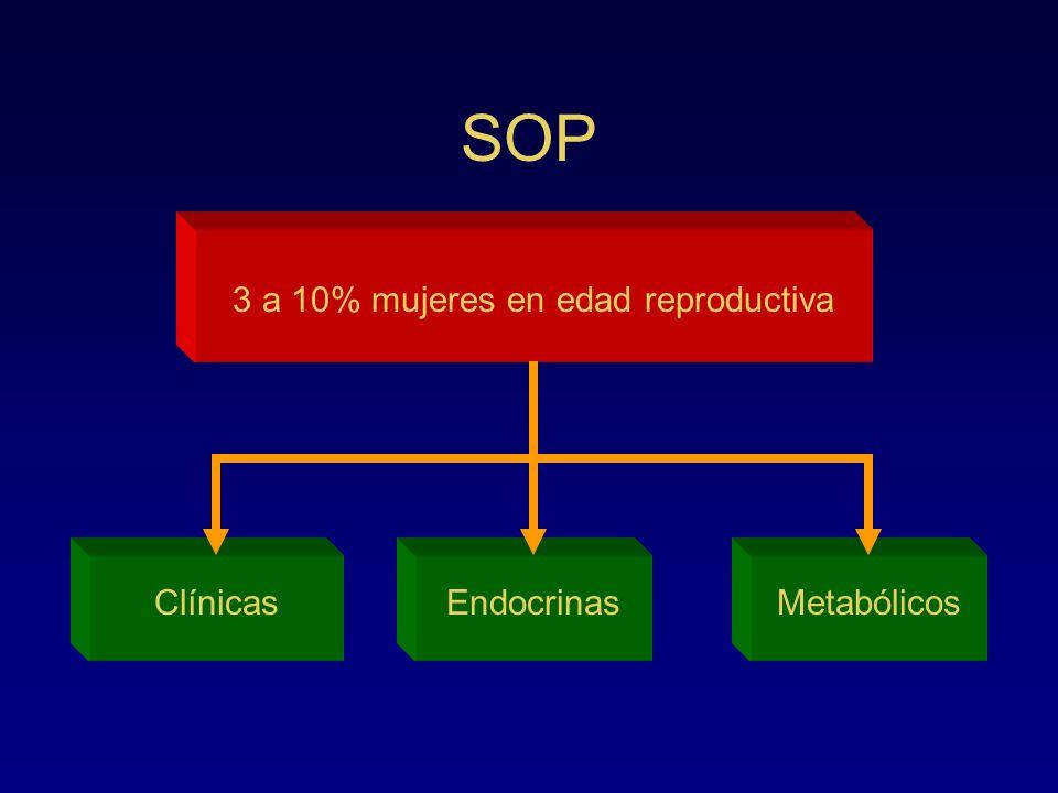 SOP 3 a 10% mujeres en edad reproductiva ClínicasEndocrinasMetabólicos