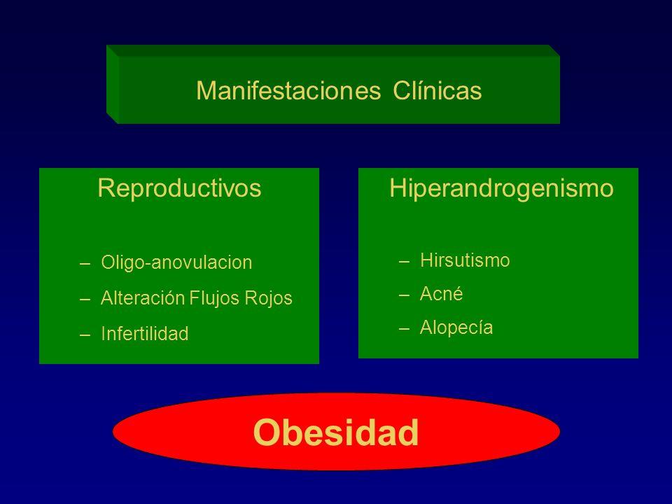 Manifestaciones Clínicas Obesidad Reproductivos –Oligo-anovulacion –Alteración Flujos Rojos –Infertilidad Hiperandrogenismo –Hirsutismo –Acné –Alopecí