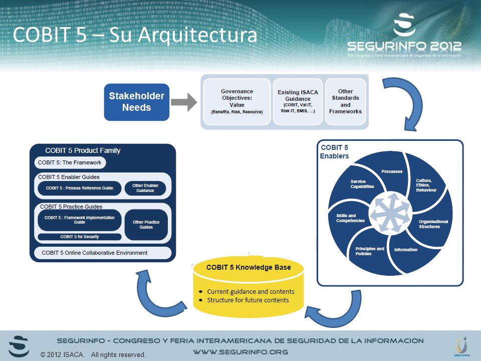 COBIT 5 – Su Arquitectura © 2012 ISACA. All rights reserved.