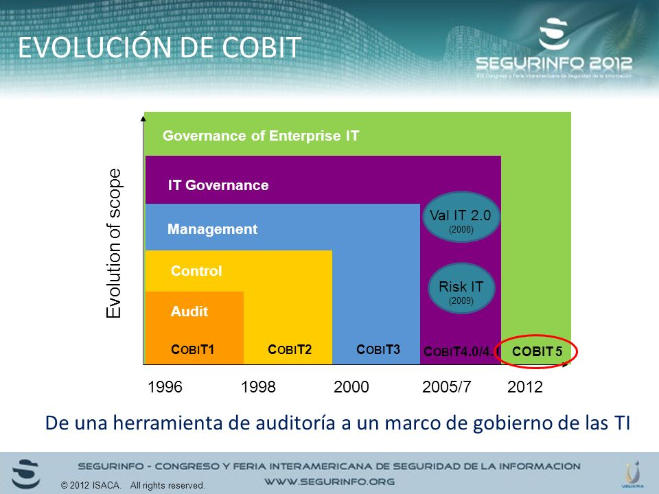Governance of Enterprise IT COBIT 5 IT Governance C OBI T4.0/4.1 Management C OBI T3 Control C OBI T2 Audit C OBI T1 2005/720001998 Evolution of scope