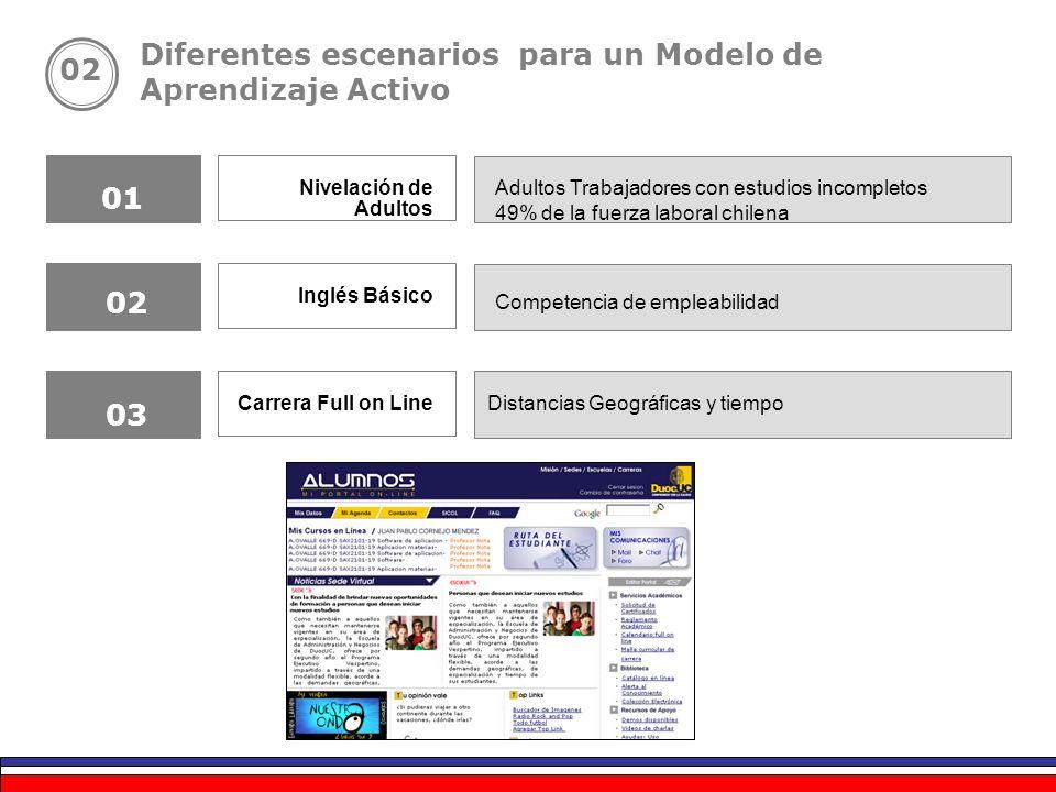 Adultos Trabajadores con estudios incompletos 49% de la fuerza laboral chilena Competencia de empleabilidad Nivelación de Adultos Inglés Básico Carrer