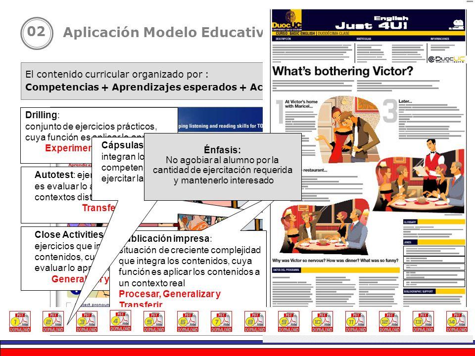 El contenido curricular organizado por : Competencias + Aprendizajes esperados + Actividades de aprendizaje Aplicación Modelo Educativo: Inglés Básico