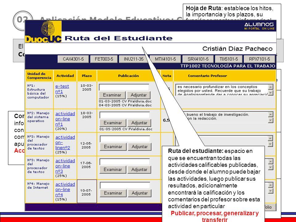 El contenido curricular organizado por : Competencias + aprendizajes esperados + Actividades de aprendizaje +Tutores Aplicación Modelo Educativo: Carr