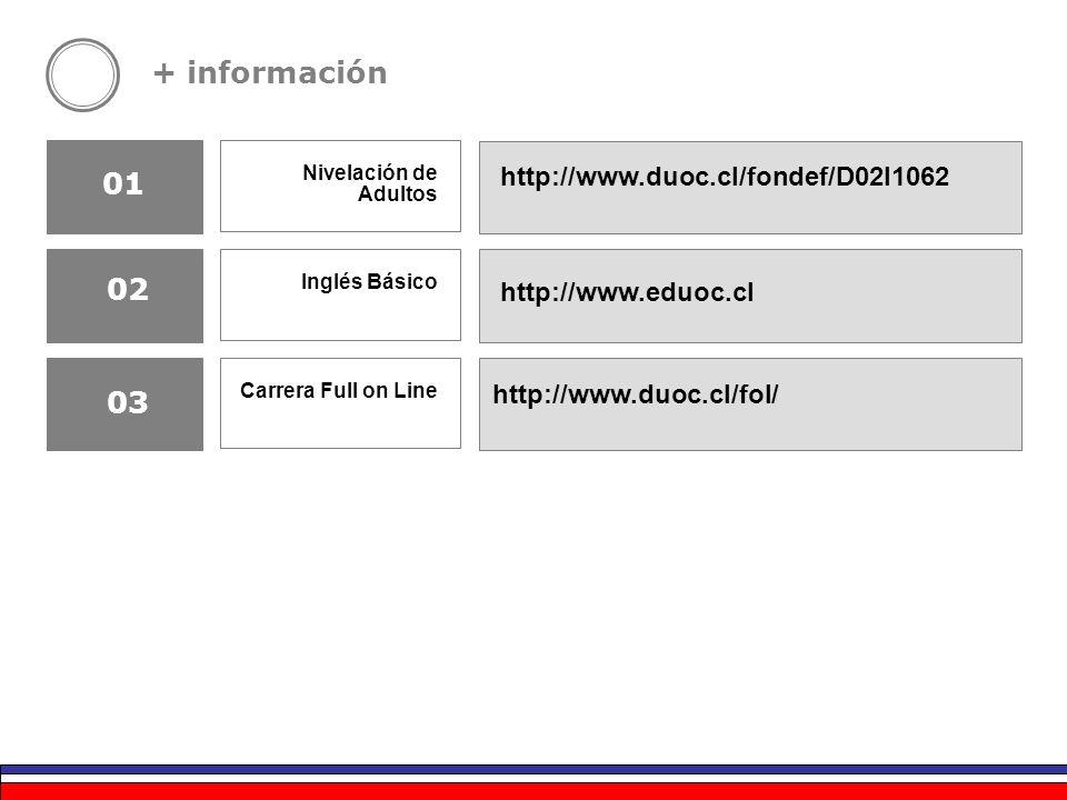 + información http://www.duoc.cl/fondef/D02I1062 http://www.eduoc.cl Nivelación de Adultos Inglés Básico Carrera Full on Line http://www.duoc.cl/fol/