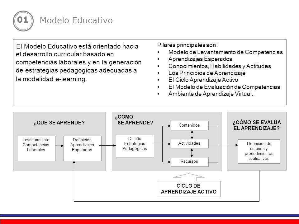 El Modelo Educativo está orientado hacia el desarrollo curricular basado en competencias laborales y en la generación de estrategias pedagógicas adecu