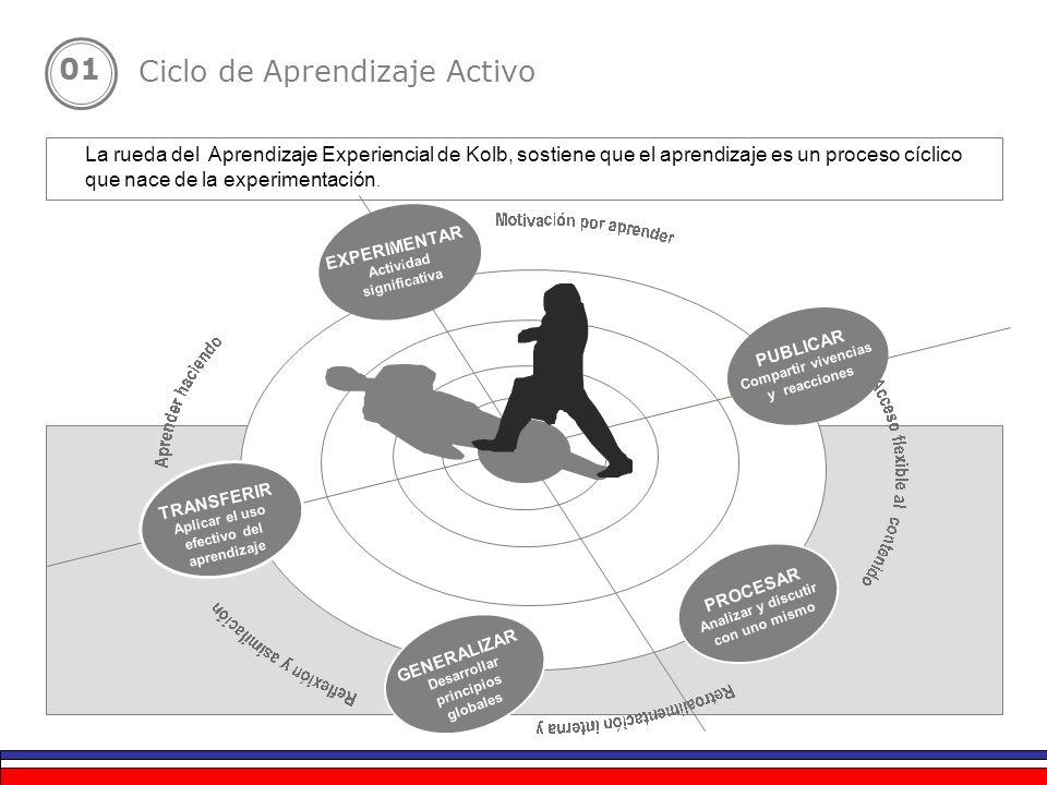 PROCESAR Analizar y discutir con uno mismo GENERALIZAR Desarrollar principios globales EXPERIMENTAR Actividad significativa La rueda del Aprendizaje E