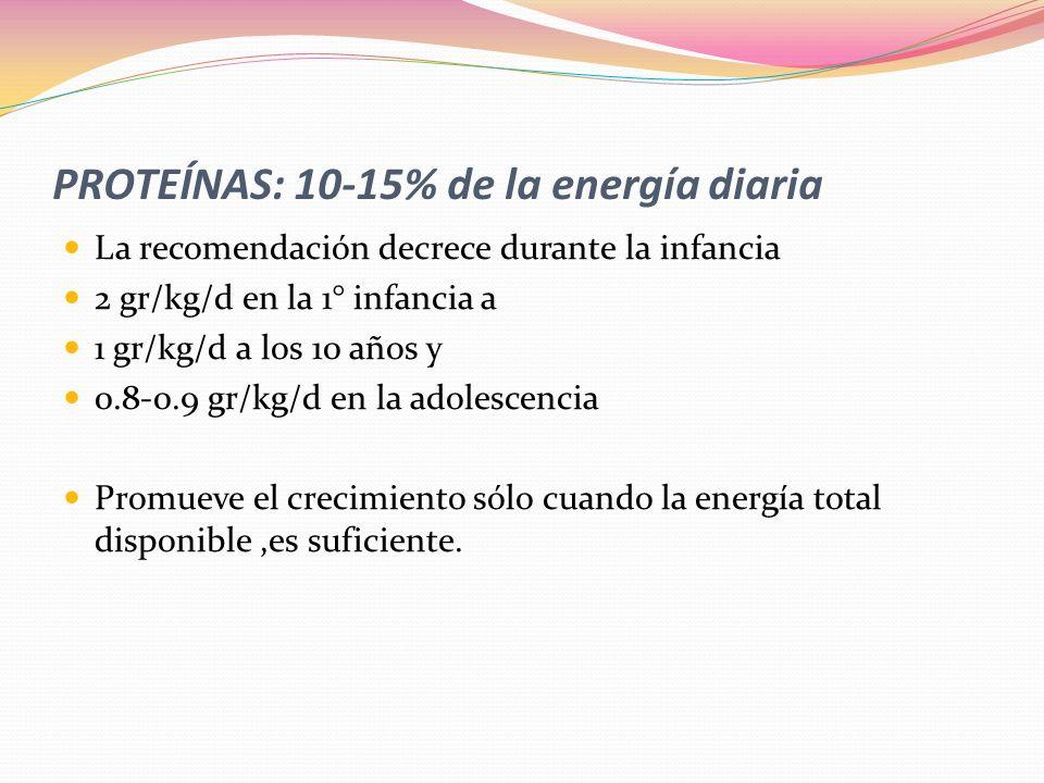 PROTEÍNAS: 10-15% de la energía diaria La recomendación decrece durante la infancia 2 gr/kg/d en la 1° infancia a 1 gr/kg/d a los 10 años y 0.8-0.9 gr