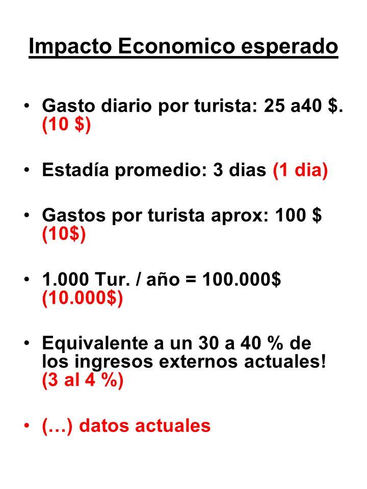 Impacto Economico esperado Gasto diario por turista: 25 a40 $.
