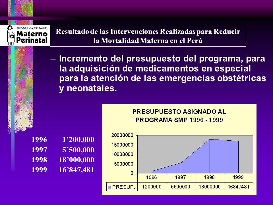 –Incremento del presupuesto del programa, para la adquisición de medicamentos en especial para la atención de las emergencias obstétricas y neonatales