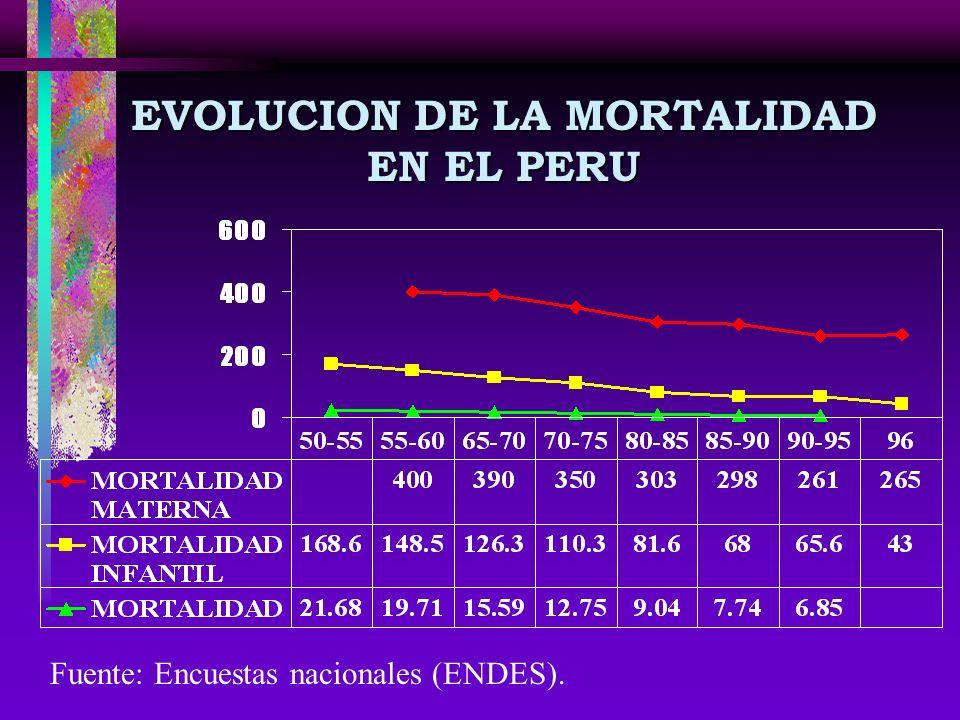 EVOLUCION DE LA MORTALIDAD EN EL PERU Fuente: Encuestas nacionales (ENDES).