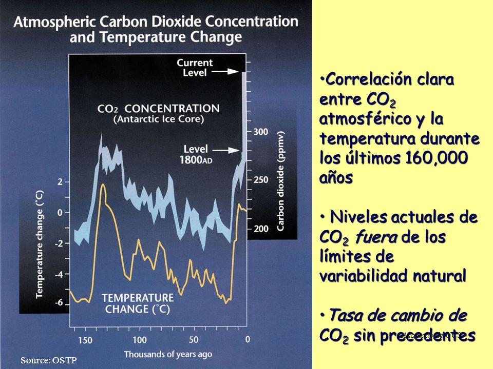 Correlación clara entre CO 2 atmosférico y la temperatura durante los últimos 160,000 añosCorrelación clara entre CO 2 atmosférico y la temperatura durante los últimos 160,000 años Niveles actuales de CO 2 fuera de los límites de variabilidad natural Niveles actuales de CO 2 fuera de los límites de variabilidad natural Tasa de cambio de CO 2 sin precedentesTasa de cambio de CO 2 sin precedentes Source: OSTP Adaptado de UCS