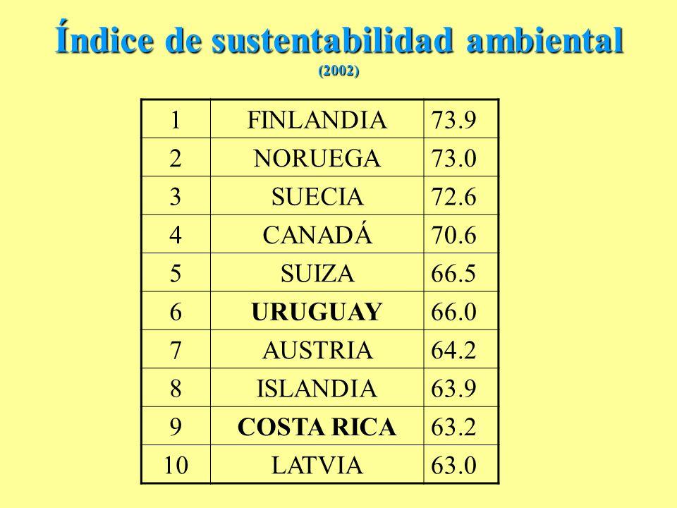 Índice de sustentabilidad ambiental (2002) 1 FINLANDIA73.9 2NORUEGA73.0 3SUECIA72.6 4CANADÁ70.6 5SUIZA66.5 6URUGUAY66.0 7AUSTRIA64.2 8ISLANDIA63.9 9COSTA RICA63.2 10LATVIA63.0