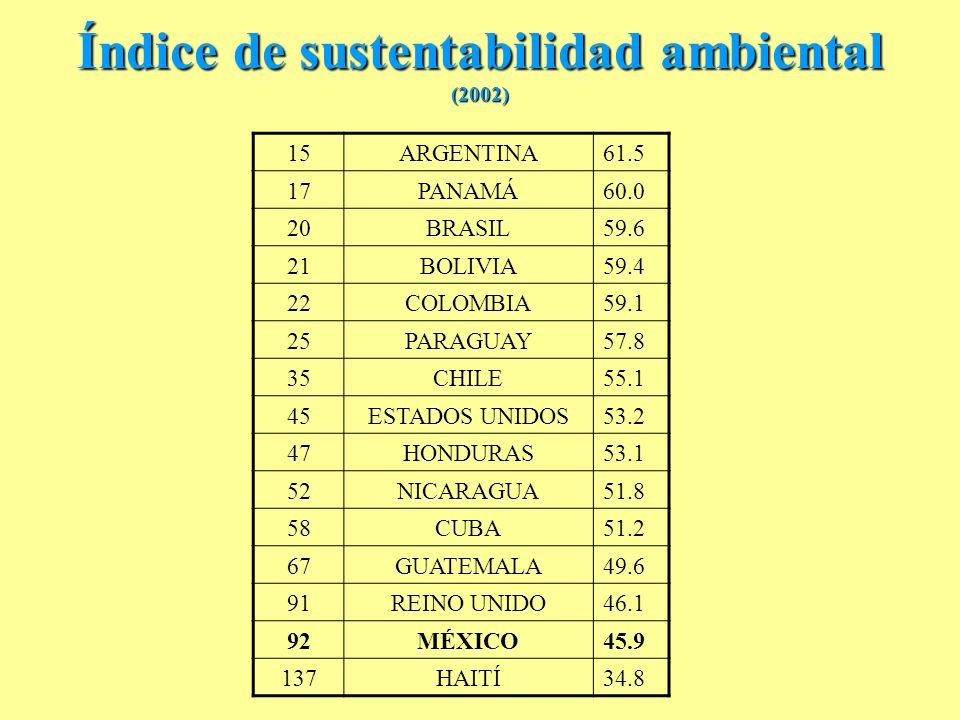 Índice de sustentabilidad ambiental (2002) 15ARGENTINA61.5 17PANAMÁ60.0 20BRASIL59.6 21BOLIVIA59.4 22COLOMBIA59.1 25PARAGUAY57.8 35CHILE55.1 45ESTADOS UNIDOS53.2 47HONDURAS53.1 52NICARAGUA51.8 58CUBA51.2 67GUATEMALA49.6 91REINO UNIDO46.1 92MÉXICO45.9 137HAITÍ34.8