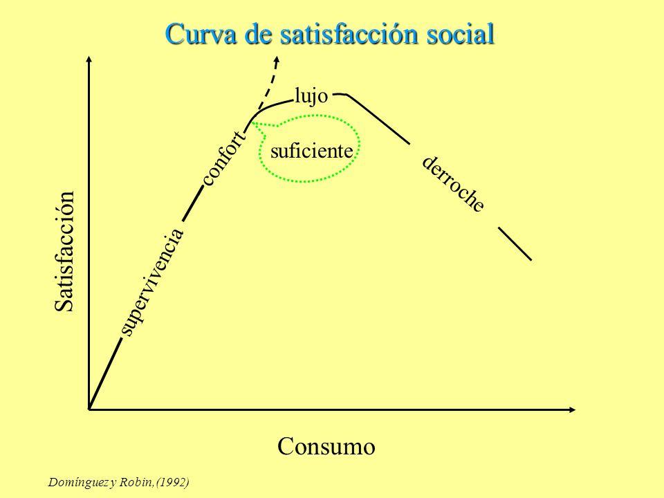 Curva de satisfacción social supervivencia confort lujo derroche suficiente Consumo Satisfacción Domínguez y Robin,(1992)