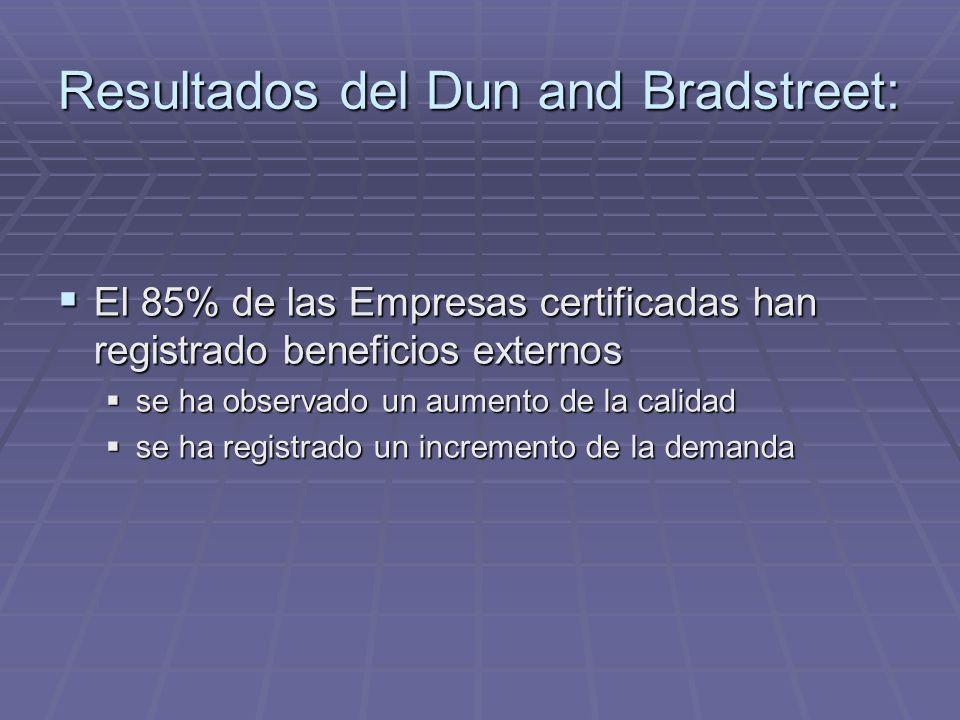 El 85% de las Empresas certificadas han registrado beneficios externos El 85% de las Empresas certificadas han registrado beneficios externos se ha observado un aumento de la calidad se ha observado un aumento de la calidad se ha registrado un incremento de la demanda se ha registrado un incremento de la demanda Resultados del Dun and Bradstreet: