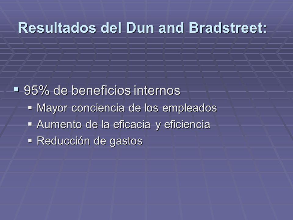 95% de beneficios internos 95% de beneficios internos Mayor conciencia de los empleados Mayor conciencia de los empleados Aumento de la eficacia y eficiencia Aumento de la eficacia y eficiencia Reducción de gastos Reducción de gastos Resultados del Dun and Bradstreet: