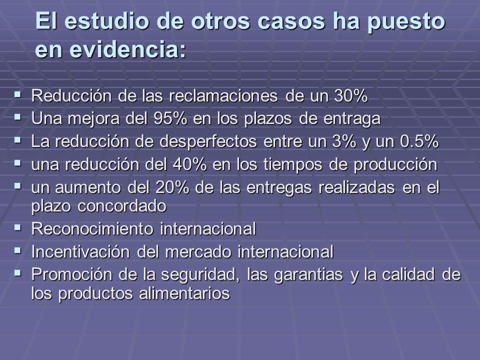 El estudio de otros casos ha puesto en evidencia: Reducción de las reclamaciones de un 30% Reducción de las reclamaciones de un 30% Una mejora del 95% en los plazos de entraga Una mejora del 95% en los plazos de entraga La reducción de desperfectos entre un 3% y un 0.5% La reducción de desperfectos entre un 3% y un 0.5% una reducción del 40% en los tiempos de producción una reducción del 40% en los tiempos de producción un aumento del 20% de las entregas realizadas en el plazo concordado un aumento del 20% de las entregas realizadas en el plazo concordado Reconocimiento internacional Reconocimiento internacional Incentivación del mercado internacional Incentivación del mercado internacional Promoción de la seguridad, las garantias y la calidad de los productos alimentarios Promoción de la seguridad, las garantias y la calidad de los productos alimentarios