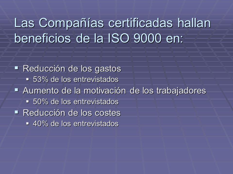 Reducción de los gastos Reducción de los gastos 53% de los entrevistados 53% de los entrevistados Aumento de la motivación de los trabajadores Aumento de la motivación de los trabajadores 50% de los entrevistados 50% de los entrevistados Reducción de los costes Reducción de los costes 40% de los entrevistados 40% de los entrevistados Las Compañías certificadas hallan beneficios de la ISO 9000 en:
