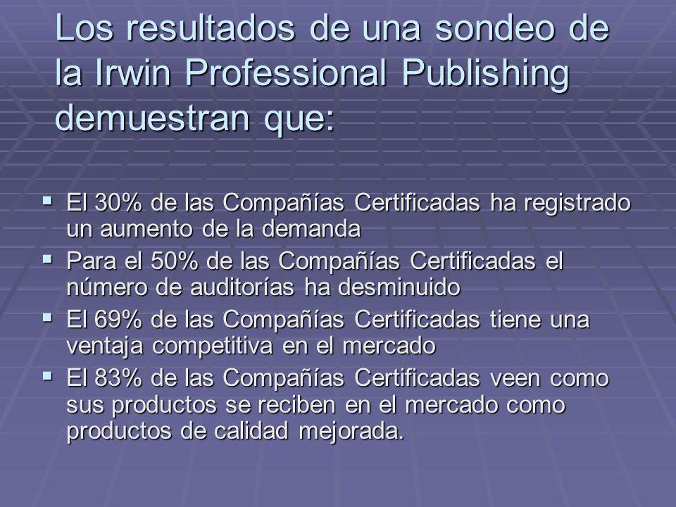 Los resultados de una sondeo de la Irwin Professional Publishing demuestran que: El 30% de las Compañías Certificadas ha registrado un aumento de la demanda El 30% de las Compañías Certificadas ha registrado un aumento de la demanda Para el 50% de las Compañías Certificadas el número de auditorías ha desminuido Para el 50% de las Compañías Certificadas el número de auditorías ha desminuido El 69% de las Compañías Certificadas tiene una ventaja competitiva en el mercado El 69% de las Compañías Certificadas tiene una ventaja competitiva en el mercado El 83% de las Compañías Certificadas veen como sus productos se reciben en el mercado como productos de calidad mejorada.