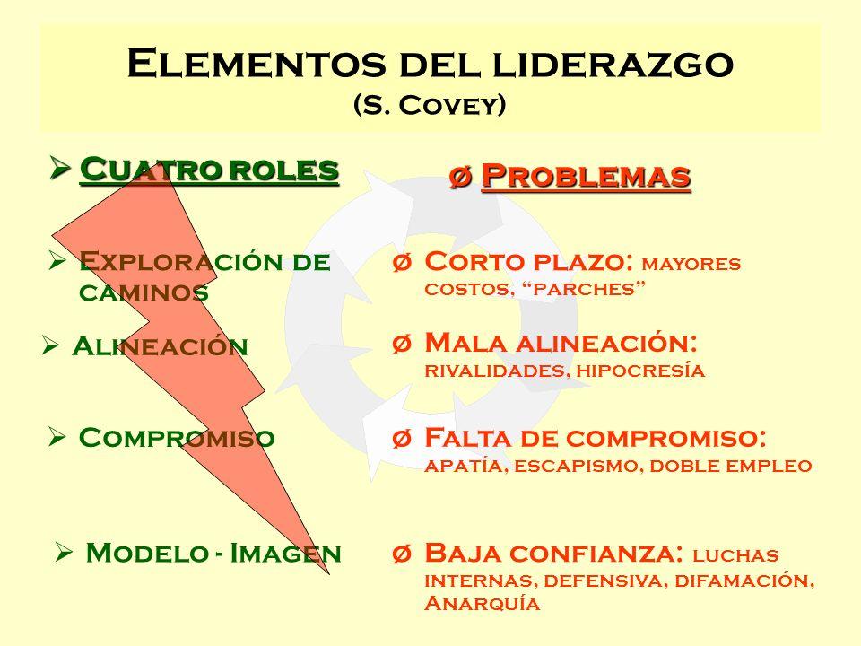 Elementos del liderazgo (S. Covey) Exploración de caminos Compromiso Alineación Modelo - Imagen Cuatro roles Cuatro roles øCorto plazo: mayores costos