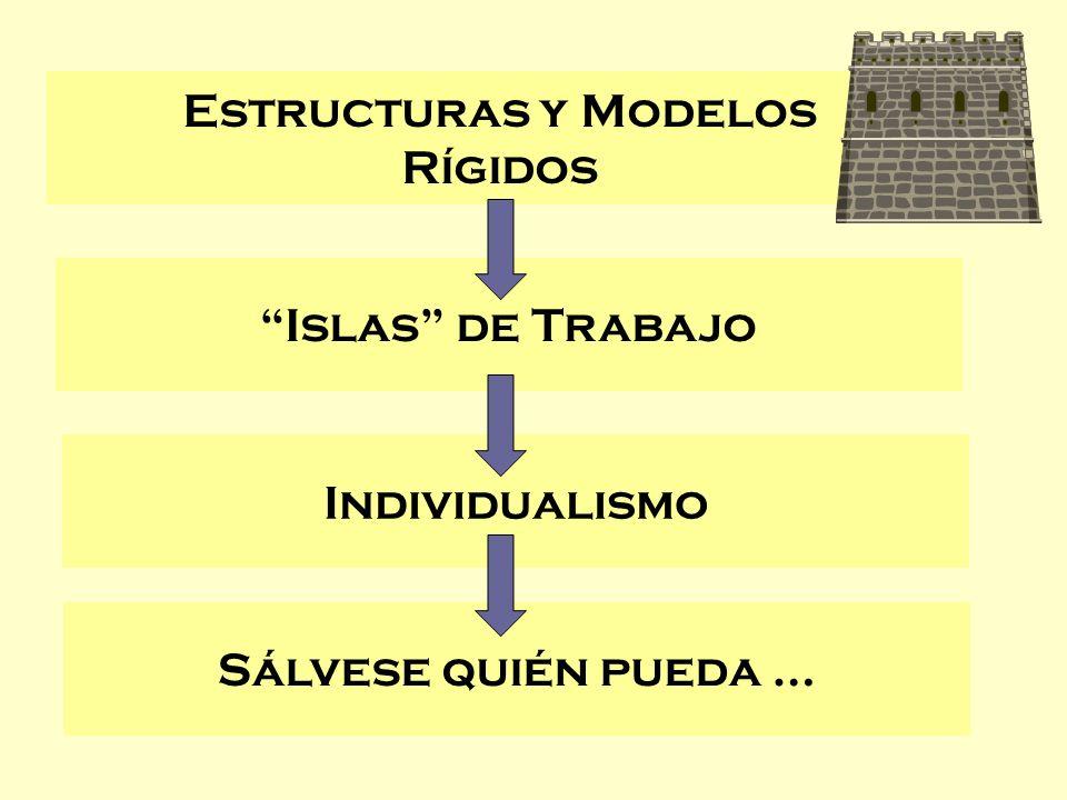 Estructuras y Modelos Rígidos Islas de Trabajo Individualismo Sálvese quién pueda …