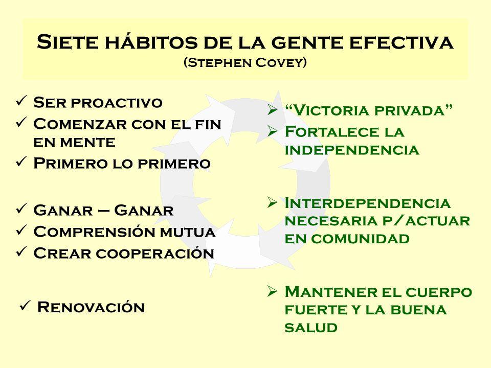 Siete hábitos de la gente efectiva (Stephen Covey) Ser proactivo Comenzar con el fin en mente Primero lo primero Ganar – Ganar Comprensión mutua Crear