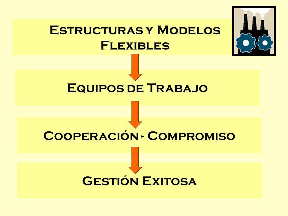 Estructuras y Modelos Flexibles Equipos de Trabajo Cooperación - Compromiso Gestión Exitosa