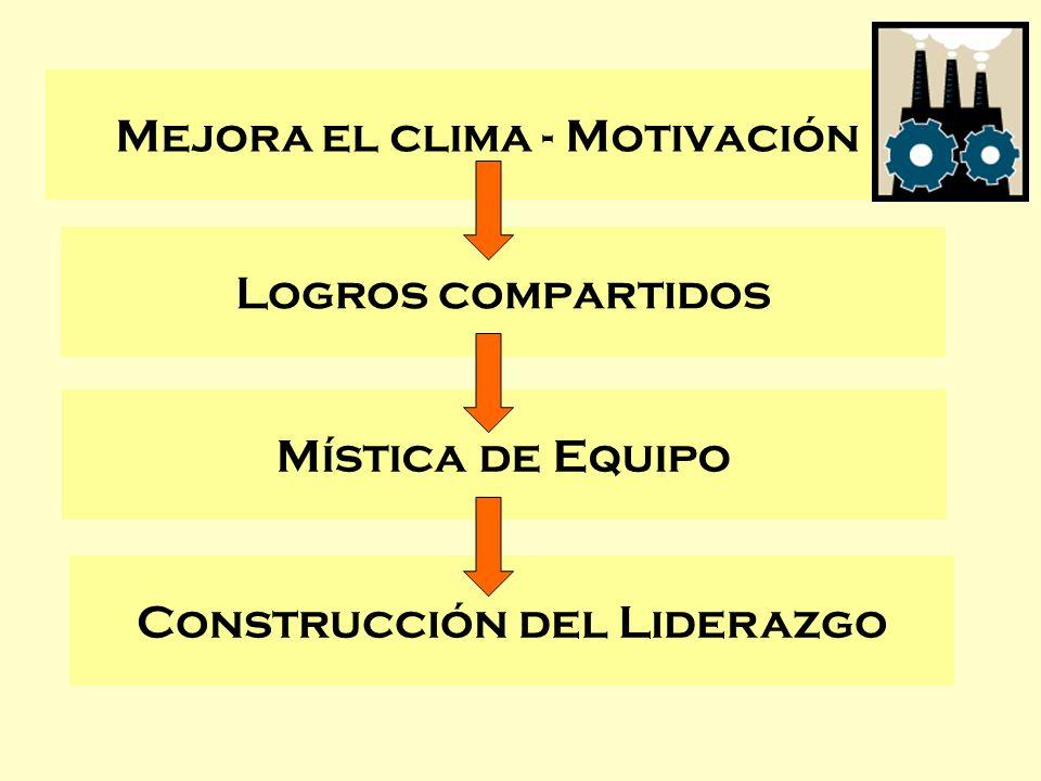 Mejora el clima - Motivación Logros compartidos Mística de Equipo Construcción del Liderazgo