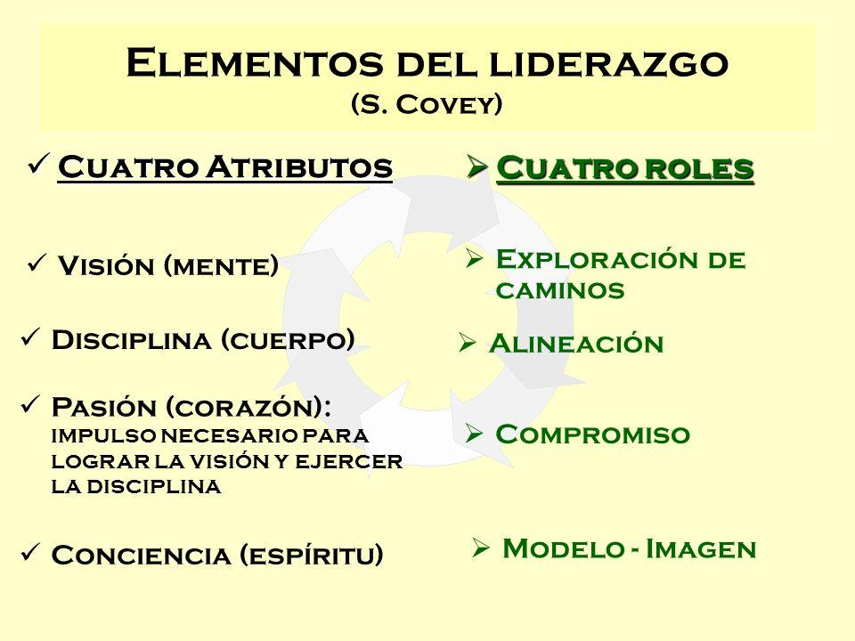 Elementos del liderazgo (S. Covey) Visión (mente) Exploración de caminos Conciencia (espíritu) Disciplina (cuerpo) Pasión (corazón): impulso necesario