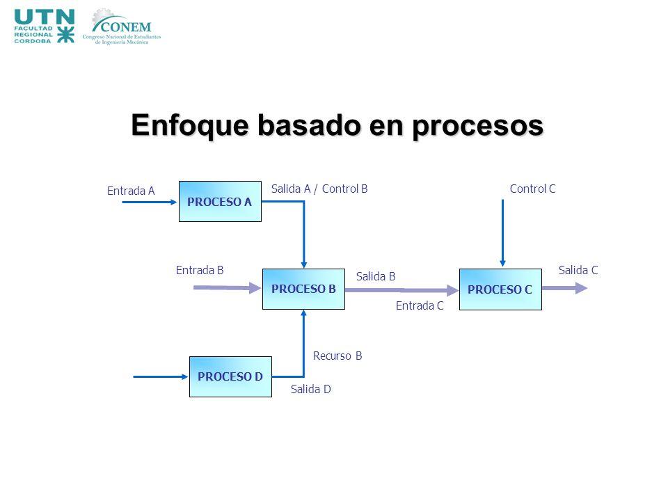 PROCESO A Entrada A Salida A / Control B PROCESO C Control C Salida C PROCESO B Salida B Entrada C Entrada B Recurso B PROCESO D Salida D Enfoque basa