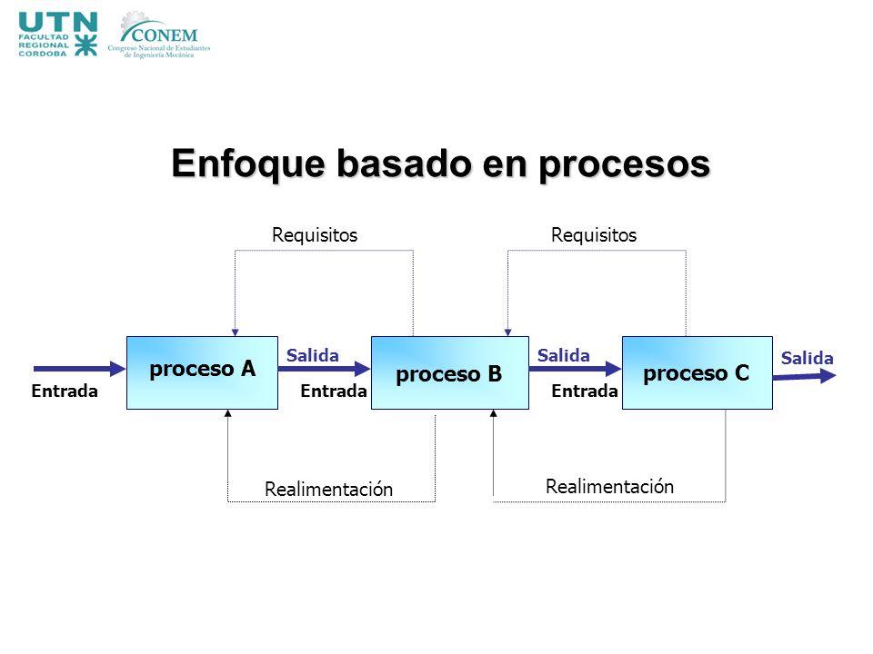 Realimentación Requisitos proceso Cproceso B proceso A Salida Entrada Salida Entrada Salida Enfoque basado en procesos