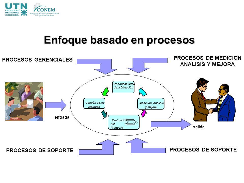 PROCESOS GERENCIALES PROCESOS DE MEDICION ANALISIS Y MEJORA PROCESOS DE SOPORTE Realización del Producto Gestión de los recursos Medición, Análisis y