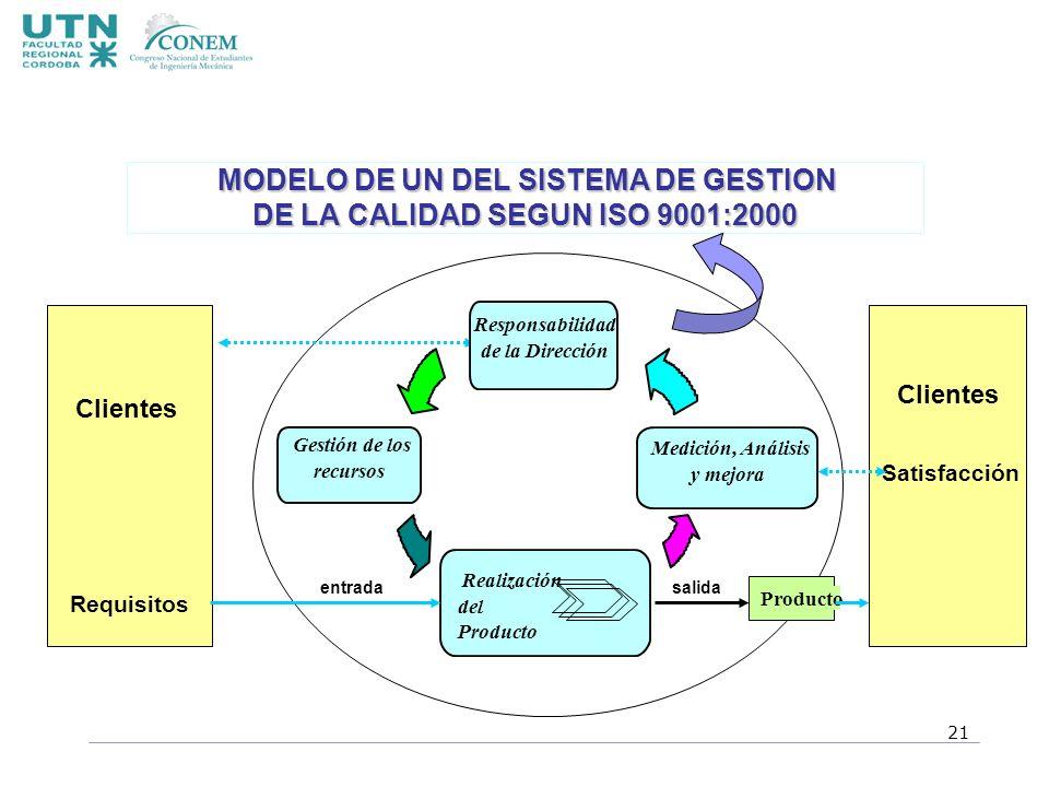 Realización del Producto entradasalida Producto Gestión de los recursos Medición, Análisis y mejora Clientes Responsabilidad de la Dirección Requisito