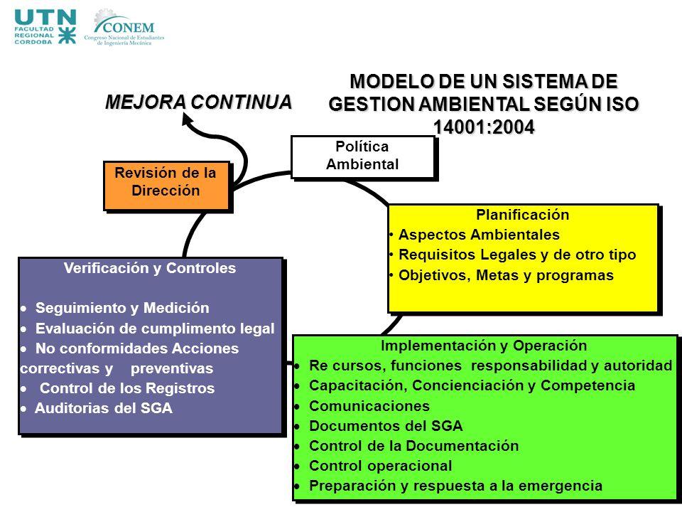 Planificación Aspectos Ambientales Requisitos Legales y de otro tipo Objetivos, Metas y programas Planificación Aspectos Ambientales Requisitos Legale