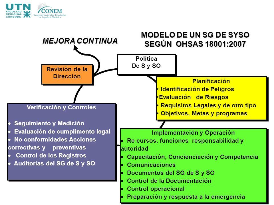 Planificación Identificación de Peligros Evaluación de Riesgos Requisitos Legales y de otro tipo Objetivos, Metas y programas Planificación Identifica